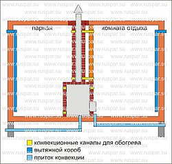 Устройство вентиляции в русской бане | Вентиляция бани с топкой печи в парилке