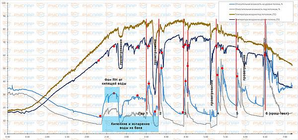 Данные по тесту банной печи АТБ | Температура и влажность с пекой АТБ