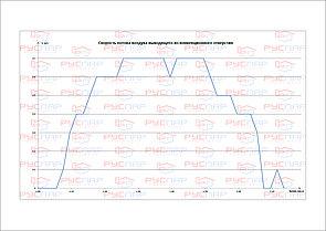 Скорость конвекционных потоков печи Калита Русский Пар | Конвекция из конвекционных отверстий печи Калита