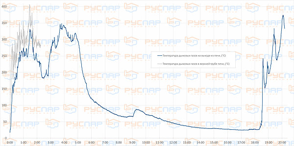 Результаты теста печи Паравоз. Отзыв о печи. | график температуры дымохода