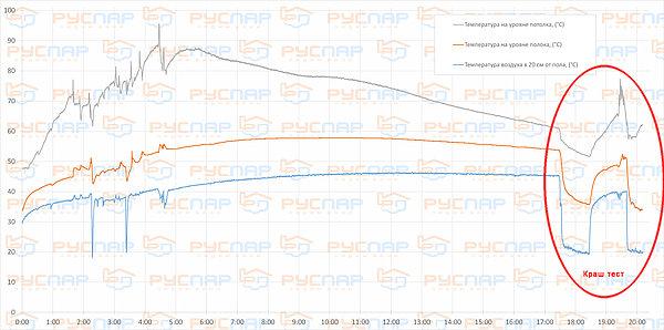 Результаты теста печи Паравоз. Отзыв о печи. | Динамика прогрева и остывания парной растянутая по времени.