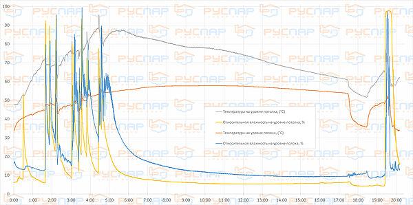 Результаты теста печи Паравоз. Отзыв о печи. | температура и влажность в русской бане