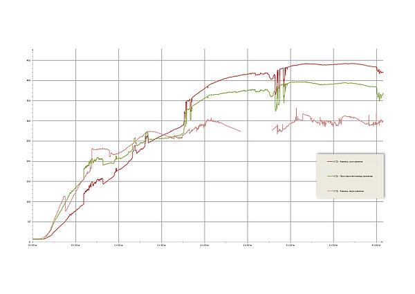 Динамика прогрева банной печи Сочи М2 | Динамика прогрева банной печи Сочи М2 | динамика прогрева каменки в банной печи | динамика прогрева к