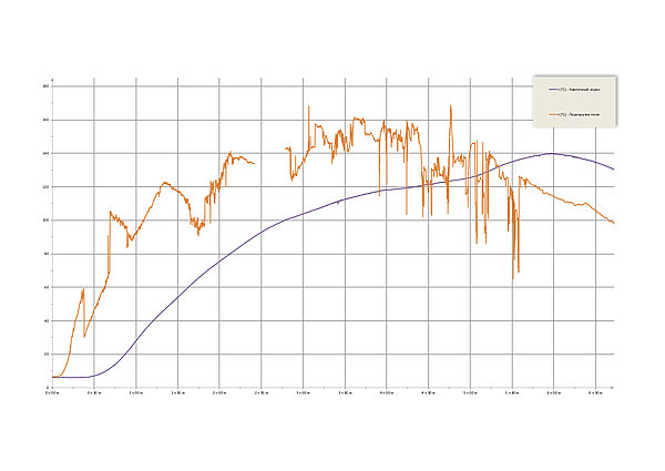 Динамика прогрева банной печи Сочи М2 | Динамика прогрева банной печи Сочи М2 | динамика прогрева кирпича в банной печи