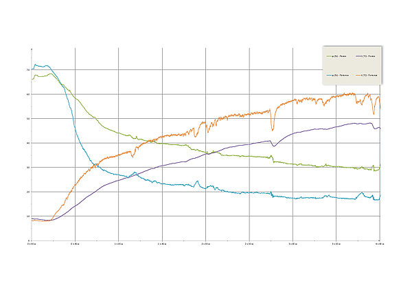 Динамика прогрева банной печи Сочи М2 | Динамика прогрева банной печи Сочи М2 | динамика прогрева каменки в банной печи | Динамика зимнего пр