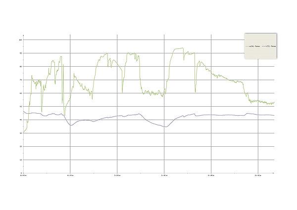 Динамика прогрева банной печи Сочи М2 | Динамика прогрева банной печи Сочи М2 | динамика прогрева каменки в банной печи | полок в русской бане