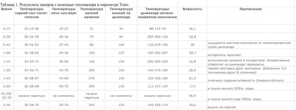 Результаты замеров с помощью тепловизора и пирометра Testo